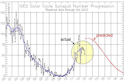Прогнозный график 24-го цикла солнечной активности (IC GEOCHANGE, 01.06.2011).