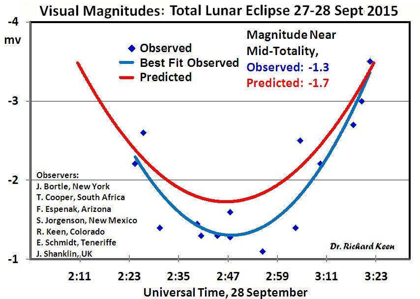 Spaceweather time machine 27 2015 however was not as bright as recent eclipses trained observers in 7 countries estimated that the eclipse was about 04 magnitude dimmer than ccuart Images