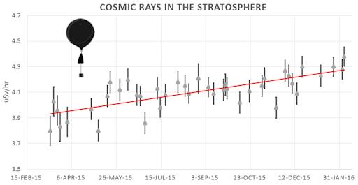 L'aumentation du flux de rayons cosmiques quand la protection du soleil diminue