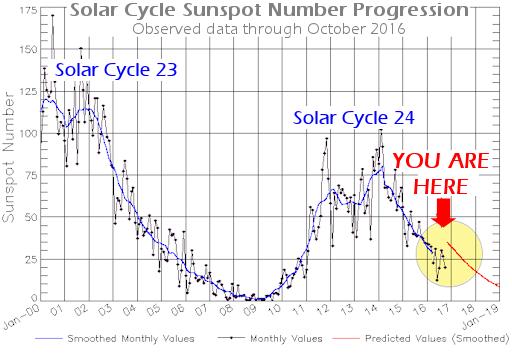 Manchas solares diarias últimos 13 años y Previsión
