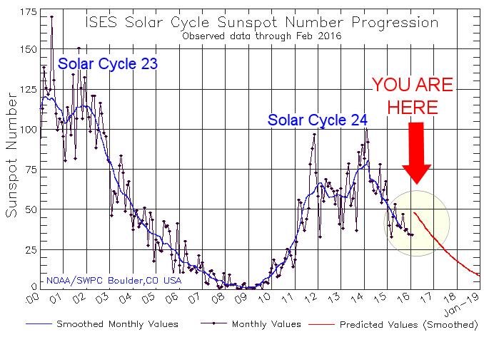 Solar Cycle | Spaceweather com