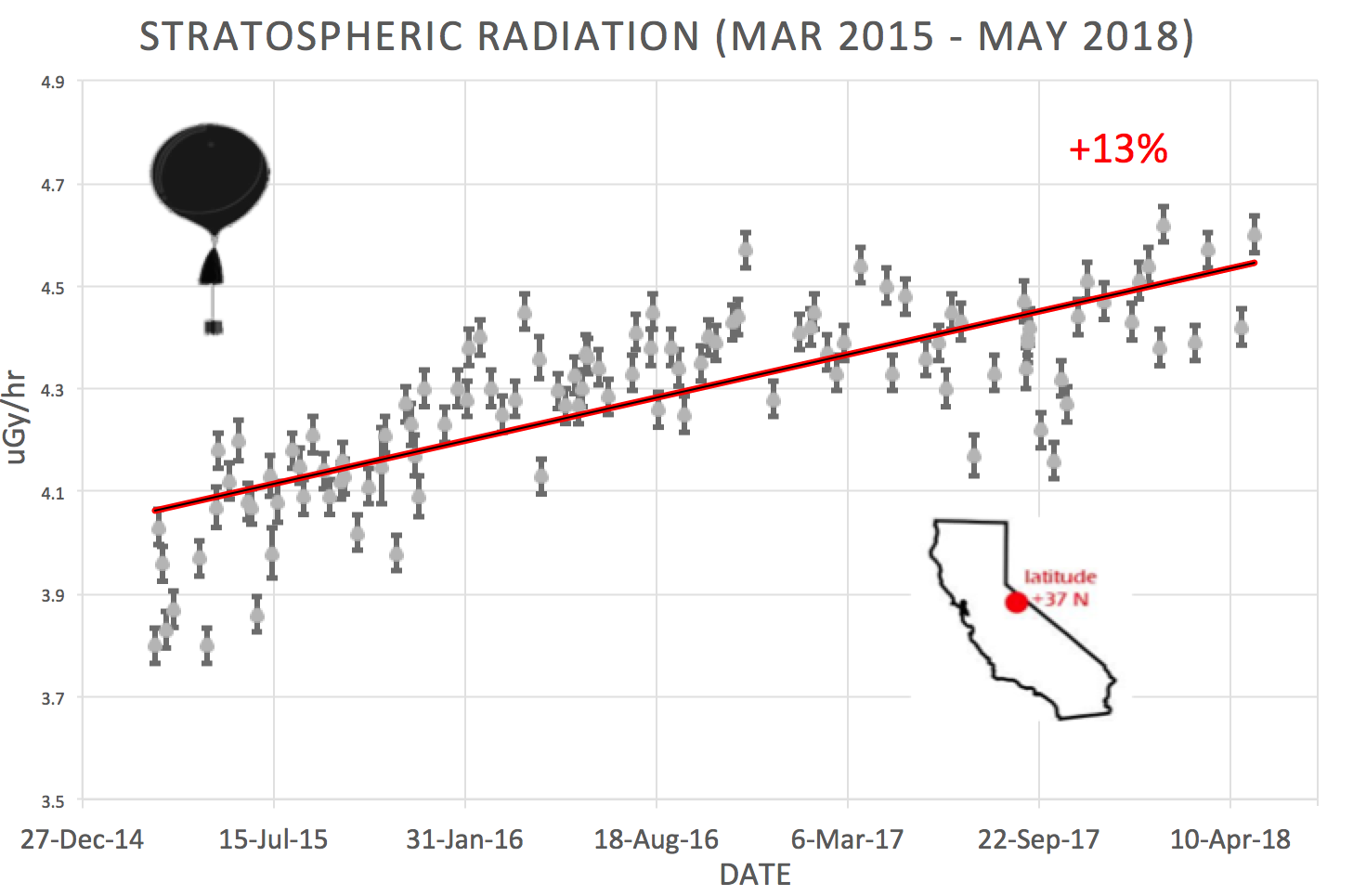May 2018 spaceweather the worsening cosmic ray situation is linked to the solar cycle right now the sun is heading toward a deep solar minimum as the outward pressure of solar ccuart Images