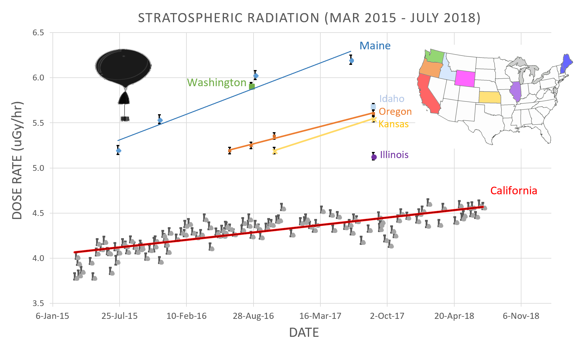 July 2018 Spaceweathercom Solar Radiation Diagram Surfaces 60 Deg North The Plot Above Shows More Than 150 Stratospheric Measurements We Have Made Using Balloons Flown Over Continental Usa
