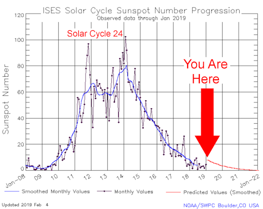 a month without sunspots