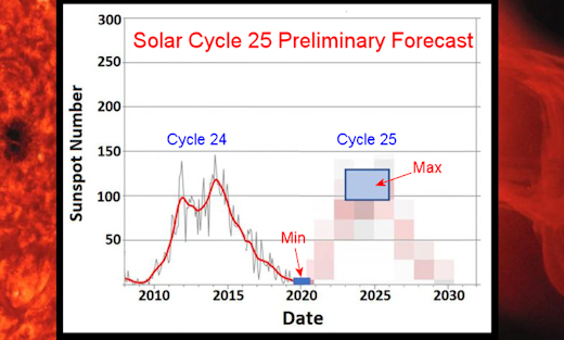 http://spaceweather.com/images2019/10apr19/SolarCycle25b_strip.jpg