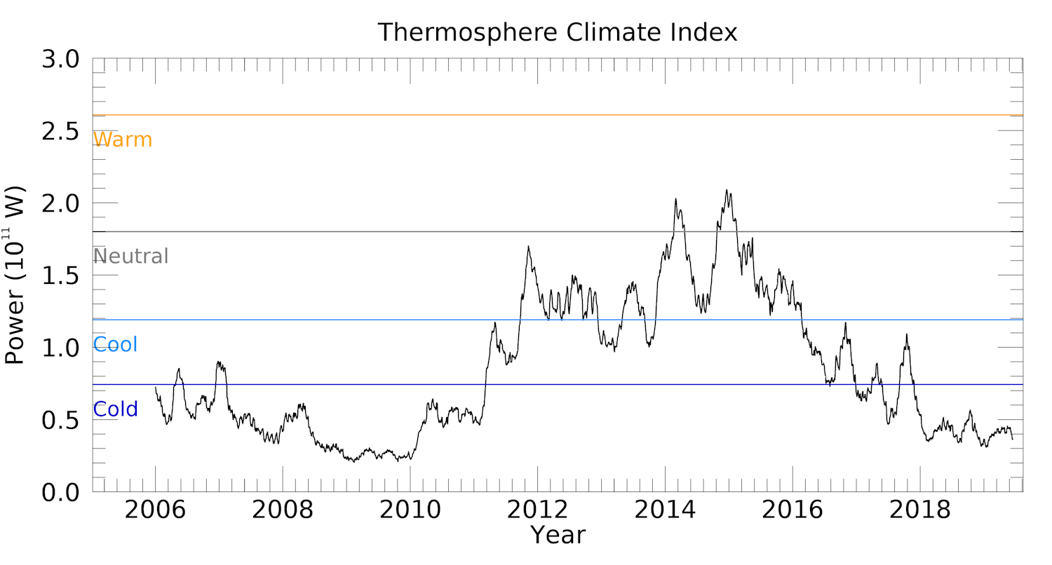 Thermosphere Climate Index